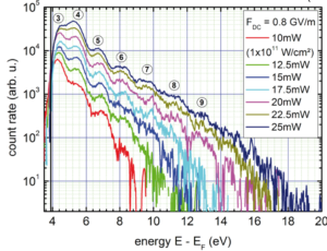 Above-Threshold Photoemission