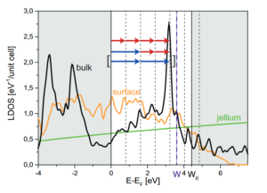 Coherent control of photoemission. We display the density of states of bulk W(310) in black, as well as the density of states at the surface (yellow) and the assumptions of a jellium model (green). Two different pathways to a prominent bulk state extending to the surface involving different numbers of photons of the respective color are indicated. March 2016.