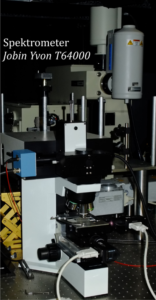 Experimental setup with Raman spectrometer and microscope.
