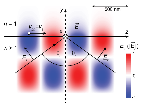 "Towards entry ""Demonstration of electron acceleration by an optical evanescent wave at a flat dielectric-vacuum interface published in Optics Express"""