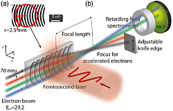 "Towards entry ""Optica paper out on ""Elements of a dielectric laser accelerator"""""