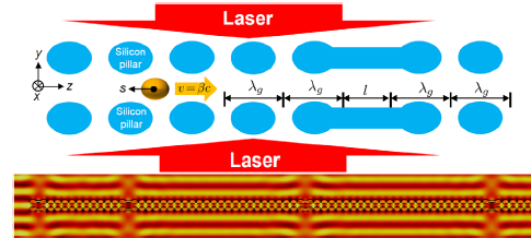 "Towards entry ""Phys. Rev. Lett. publication on the stability of laser accelerators"""