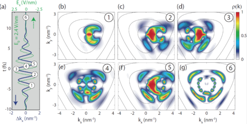 "Towards entry ""Sub-cycle temporal evolution of light-induced electron dynamics in hexagonal 2D materials – accepted in Journal of Physics: Photonics"""