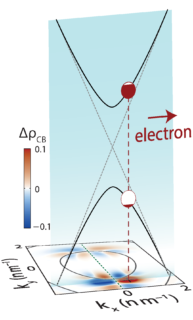 "Towards entry ""Length-dependence of CEP-sensitive currents in graphene – accepted in Journal of Physics B"""