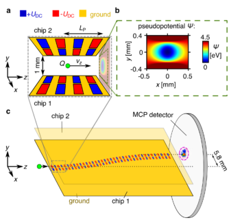 "Towards entry ""Paper on auto-ponderomotive electron optics published in Nature Communications"""