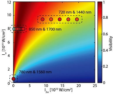 "Towards entry ""Quantum interference visibility spectroscopy in two-color photoemission – published in Phys. Rev. Lett."""